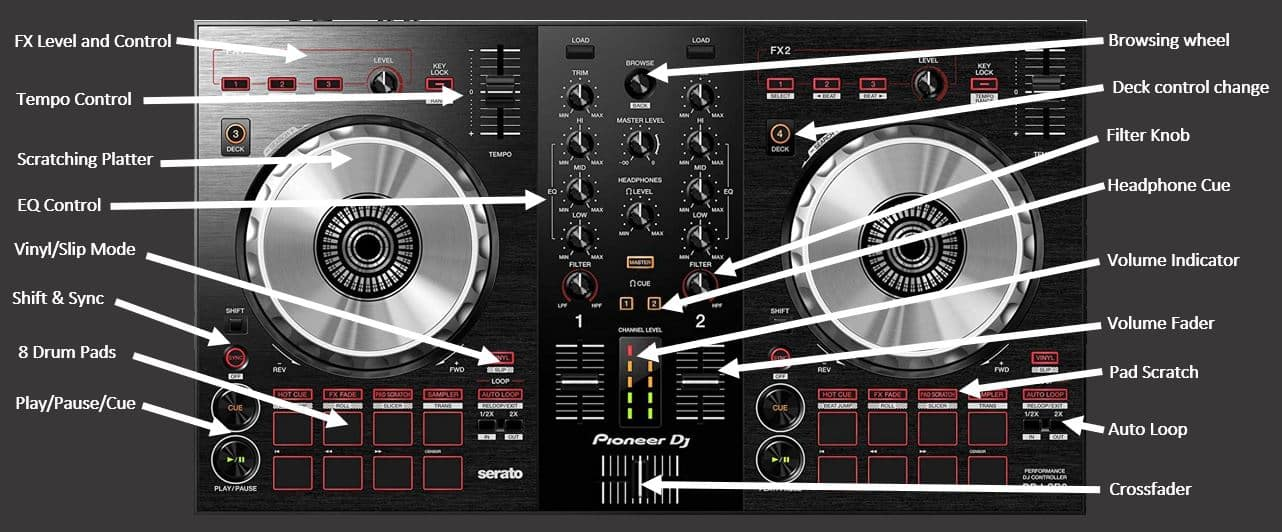 list of the Pioneer DDJ-SB3 features